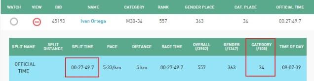 Ivan Ortega (marathon results)